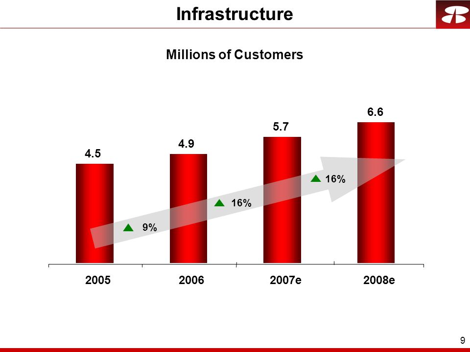 9 10% 16% 11% Infrastructure Millions of Customers 4.5 4.9 5.7 6.6 200520062007e2008e 9% 16%