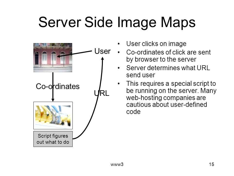 www315 Server Side Image Maps User clicks on image Co-ordinates of click are sent by browser to the server Server determines what URL send user This requires a special script to be running on the server.