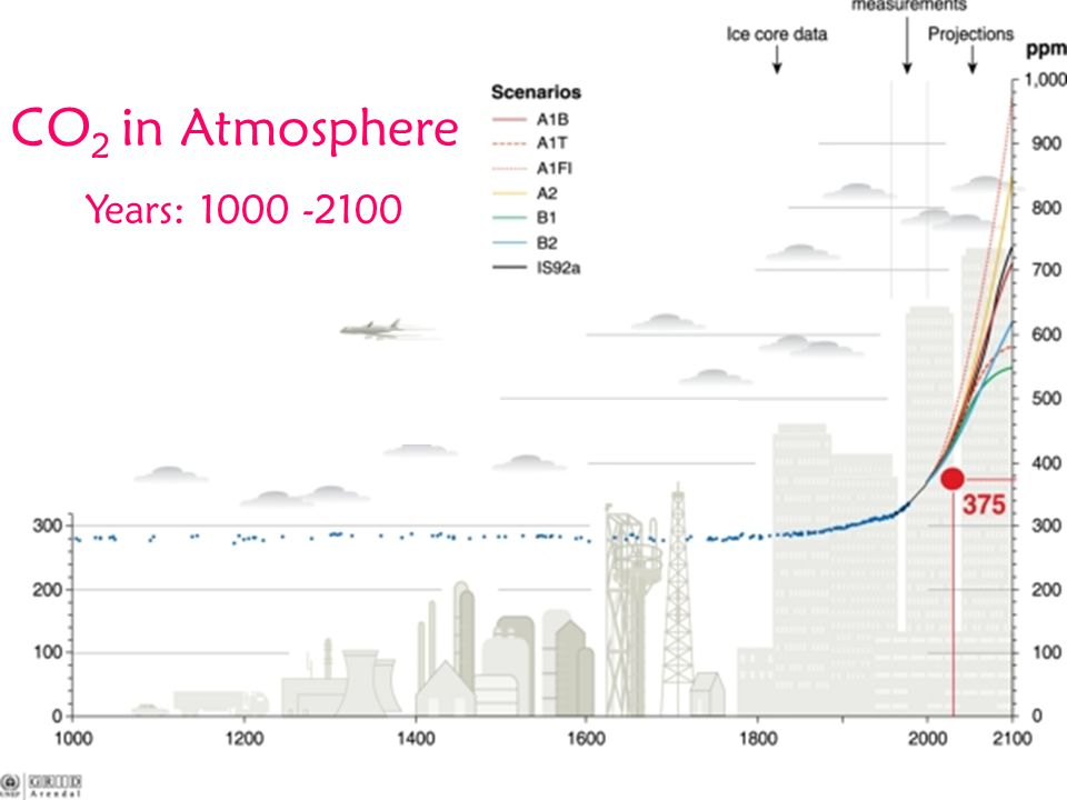 CO 2 in Atmosphere Years: 1000 -2100