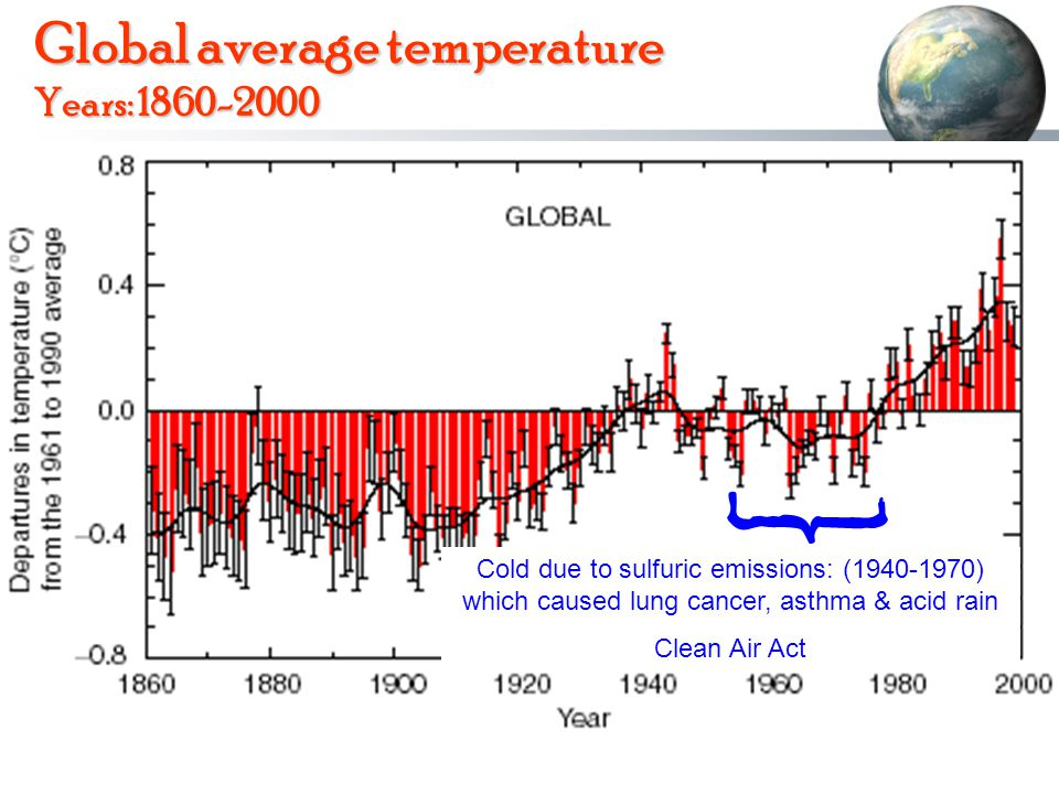 Global average temperature Years: 1860-2000 Cold due to sulfuric emissions: (1940-1970) which caused lung cancer, asthma & acid rain Clean Air Act }