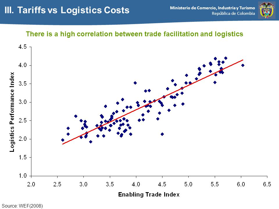 Ministerio de Comercio, Industria y Turismo República de Colombia Source: WEF(2008) There is a high correlation between trade facilitation and logistics III.