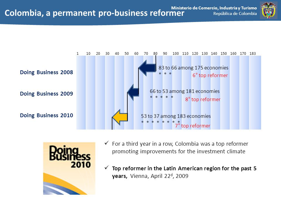 Ministerio de Comercio, Industria y Turismo República de Colombia Most business friendly country in Latin America 2009-2010 Rankings of latin american economies on the ease of doing business (Doing Business 2010) Source: Doing Business Database