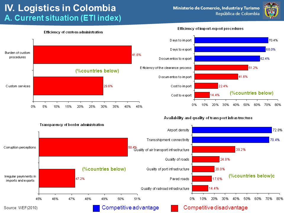 Ministerio de Comercio, Industria y Turismo República de Colombia Competitive advantageCompetitive disadvantage Source: WEF(2010) (%countries below) (%countries below)c (%countries below) IV.