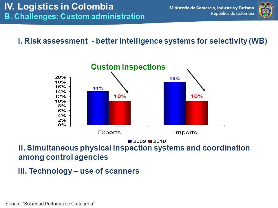 Ministerio de Comercio, Industria y Turismo República de Colombia Custom inspections Source: Sociedad Portuaria de Cartagena IV.