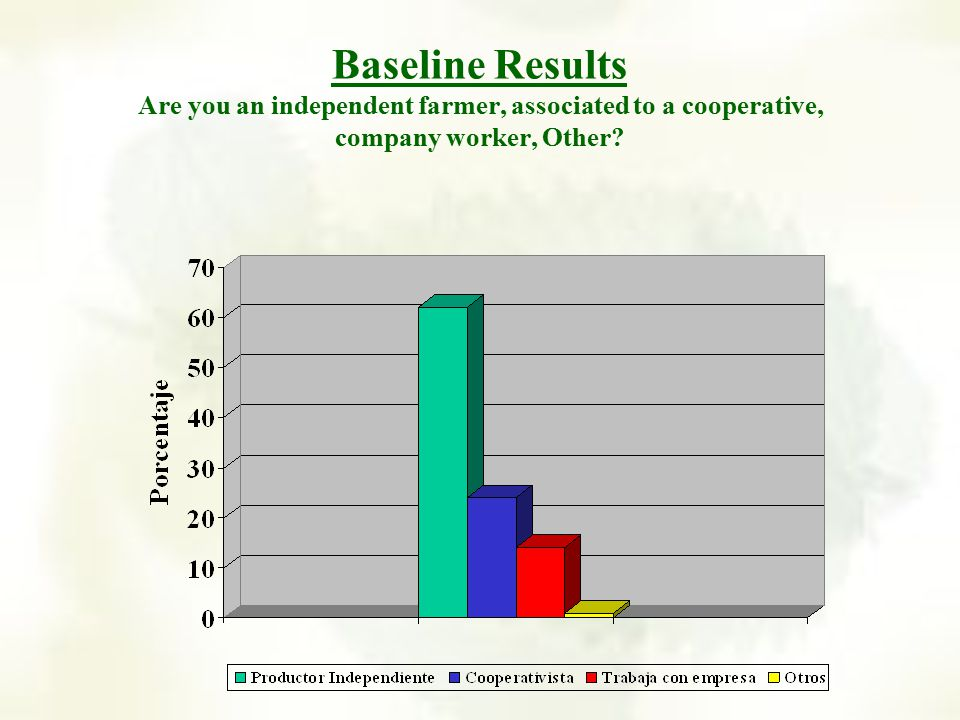 Baseline Results Are you an independent farmer, associated to a cooperative, company worker, Other