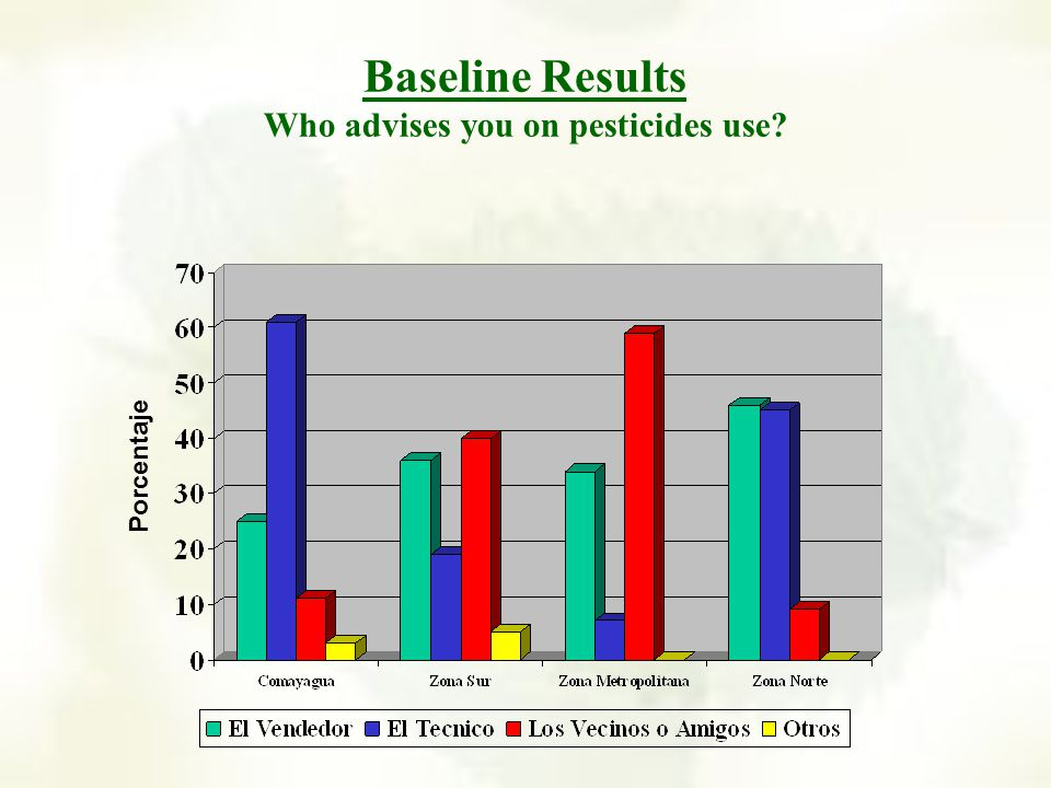 Baseline Results Do you use personal protection equipment when spraying pesticides? Porcentaje