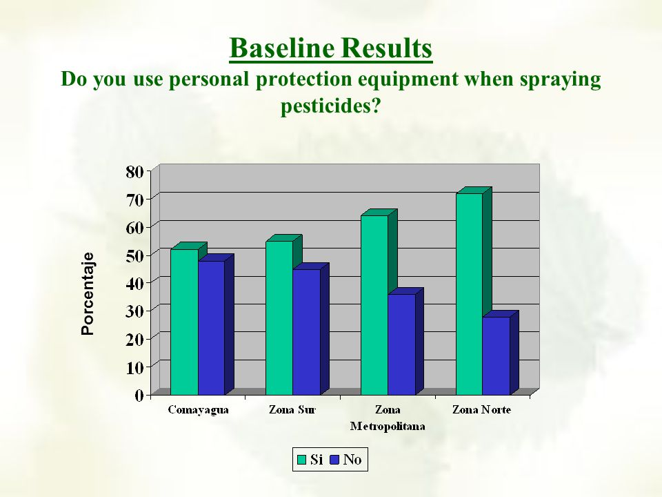 Baseline results What type of protective equipment do you use when applying pesticides.