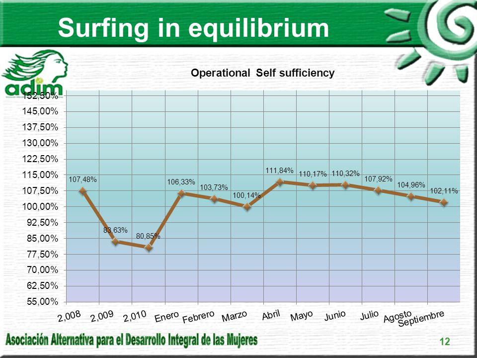 Surfing in equilibrium 12