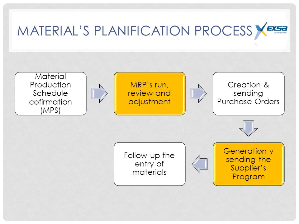 MATERIAL'S PLANIFICATION PROCESS Material Production Schedule cofirmation (MPS) MRP's run, review and adjustment Creation & sending Purchase Orders Generation y sending the Supplier's Program Follow up the entry of materials