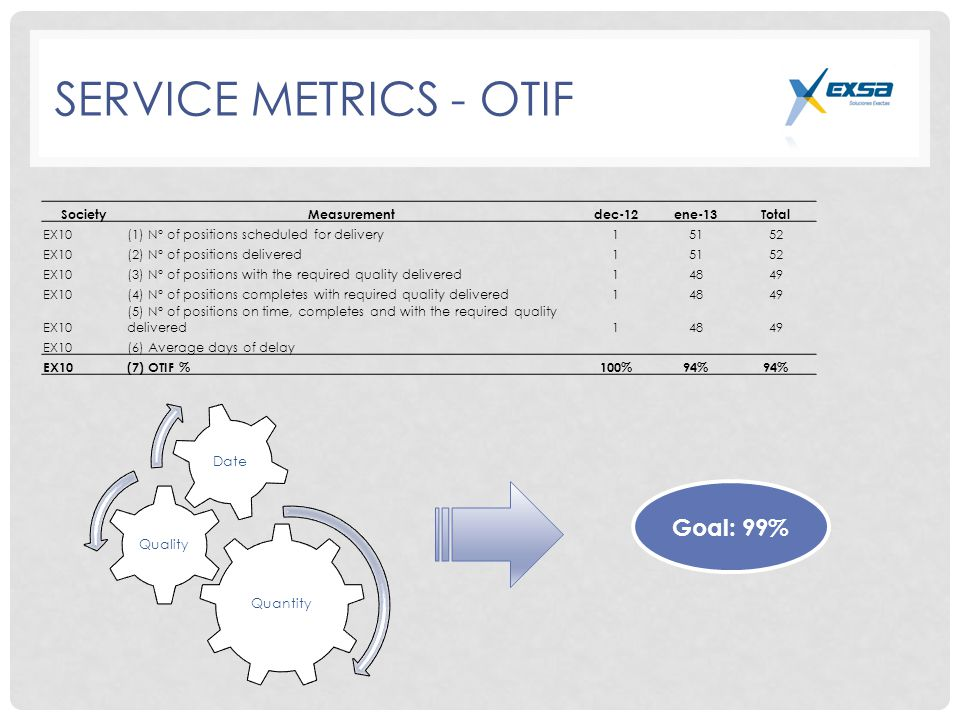SERVICE METRICS - OTIF Quantity Quality Date SocietyMeasurementdec-12ene-13Total EX10(1) N° of positions scheduled for delivery15152 EX10(2) N° of positions delivered15152 EX10(3) N° of positions with the required quality delivered14849 EX10(4) N° of positions completes with required quality delivered14849 EX10 (5) N° of positions on time, completes and with the required quality delivered14849 EX10(6) Average days of delay EX10(7) OTIF %100%94% Goal: 99%