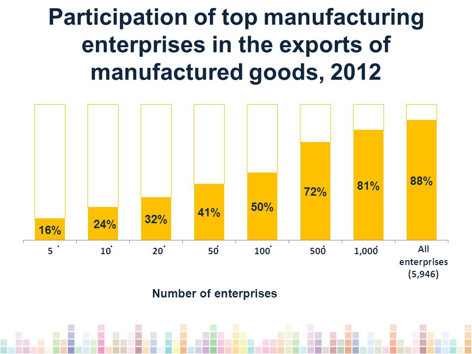 Participation of top manufacturing enterprises in the exports of manufactured goods, 2012 All enterprises (5,946) 51020501005001,000