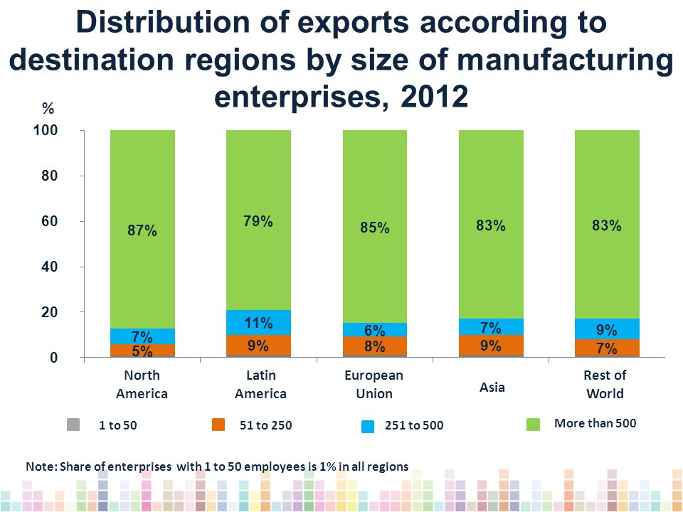 Distribution of exports according to destination regions by size of manufacturing enterprises, 2012 Note: Share of enterprises with 1 to 50 employees is 1% in all regions % 1 to 5051 to 250251 to 500 More than 500 North America Rest of World Latin America European Union Asia