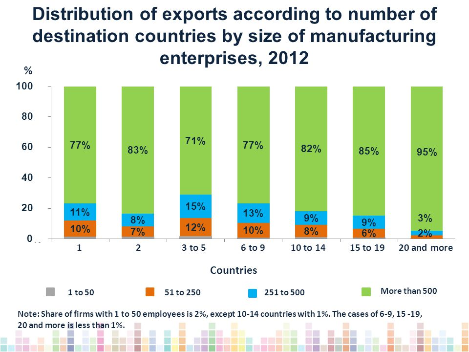 Distribution of exports according to number of destination countries by size of manufacturing enterprises, 2012 Note: Share of firms with 1 to 50 employees is 2%, except 10-14 countries with 1%.