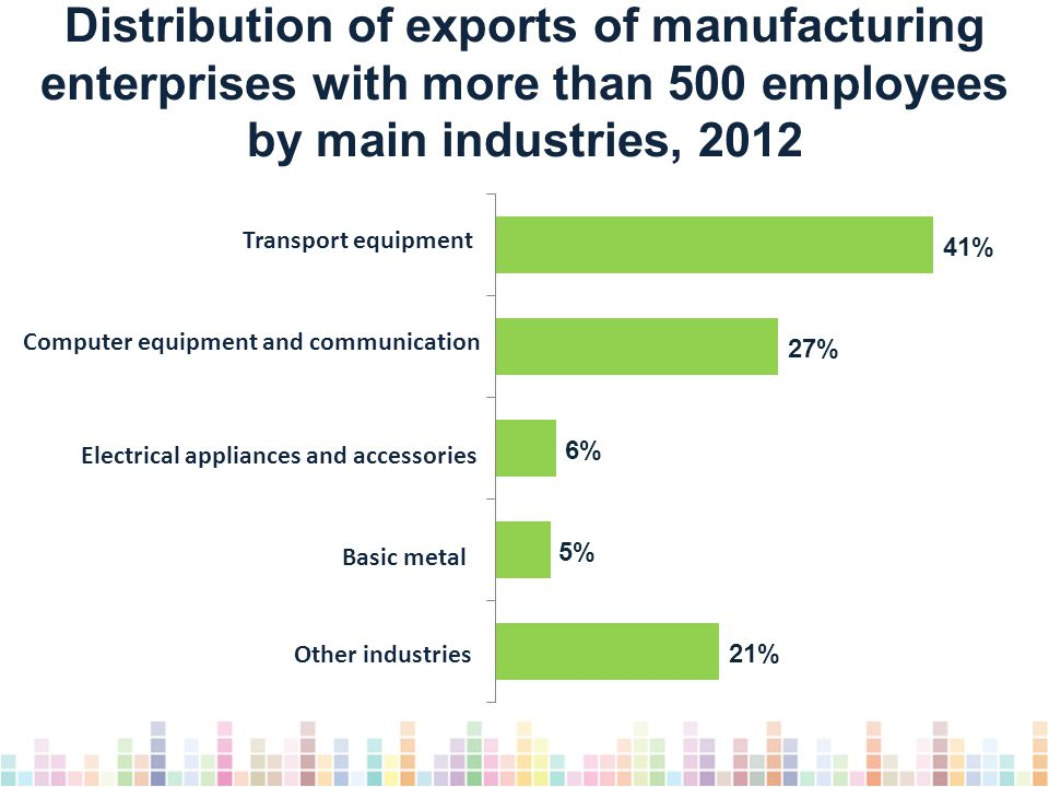 Distribution of exports of manufacturing enterprises with more than 500 employees by main industries, 2012 Other industries Computer equipment and communication Transport equipment Electrical appliances and accessories Basic metal