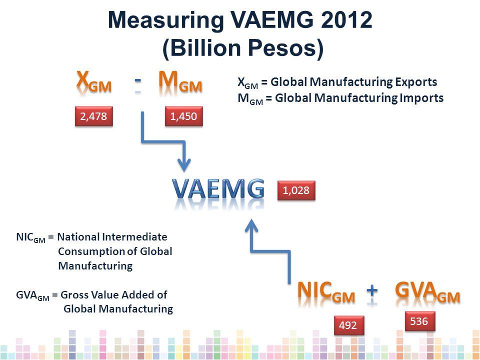 X GM = Global Manufacturing Exports M GM = Global Manufacturing Imports 2,478 1,450 1,028 492 536 Measuring VAEMG 2012 (Billion Pesos) NIC GM = National Intermediate Consumption of Global Manufacturing GVA GM = Gross Value Added of Global Manufacturing