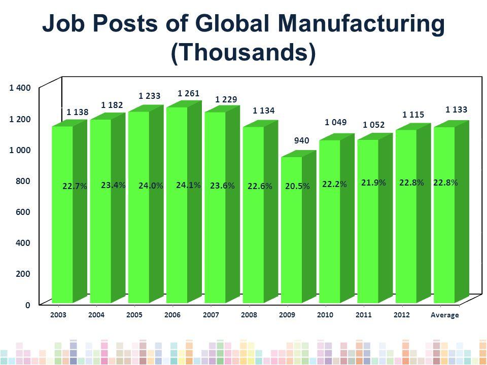 Job Posts of Global Manufacturing (Thousands) Average