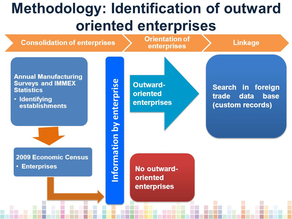Annual Manufacturing Surveys and IMMEX Statistics Identifying establishments 2009 Economic Census Enterprises Methodology: Identification of outward oriented enterprises Consolidation of enterprises Orientation of enterprises Linkage Information by enterprise Search in foreign trade data base (custom records) Outward- oriented enterprises No outward- oriented enterprises