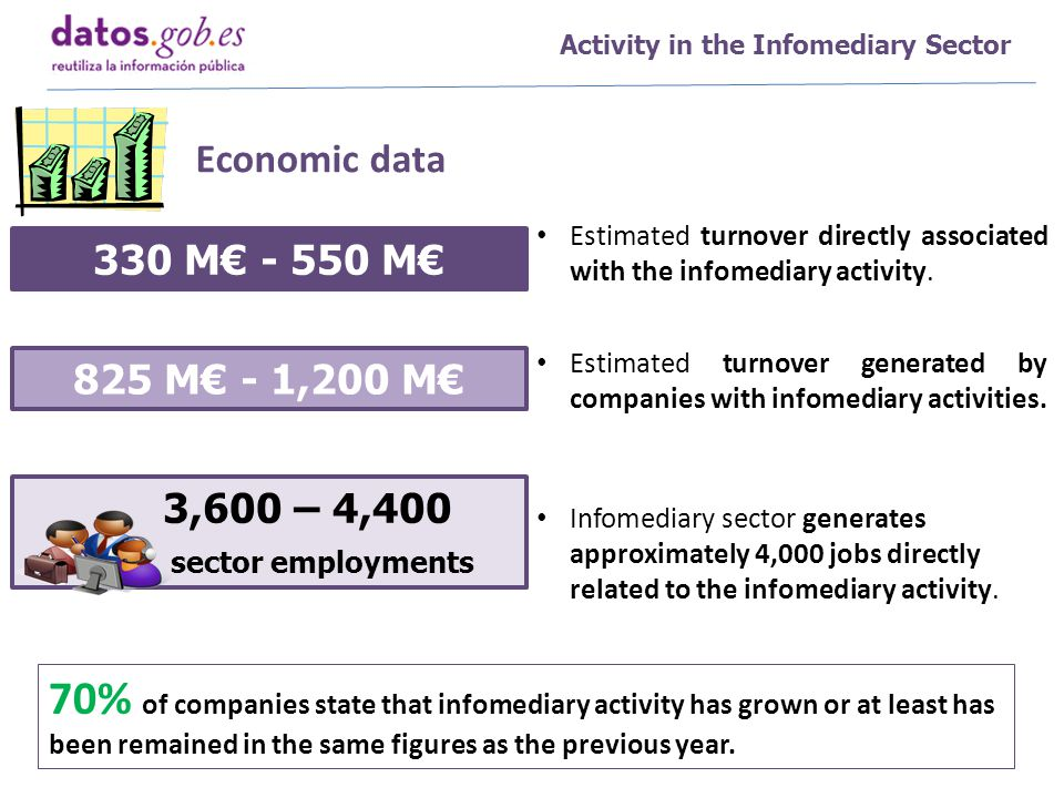 Economic data Activity in the Infomediary Sector Estimated turnover directly associated with the infomediary activity.