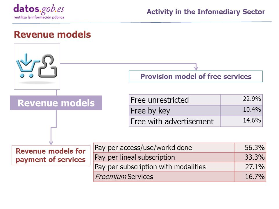 Activity in the Infomediary Sector Free unrestricted 22.9% Free by key 10.4% Free with advertisement 14.6% Pay per access/use/workd done56.3% Pay per lineal subscription33.3% Pay per subscription with modalities27.1% Freemium Services16.7% Provision model of free services Revenue models for payment of services Revenue models