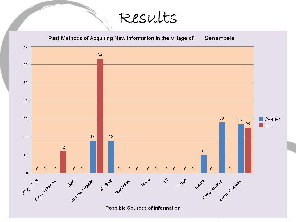 Results Senambele