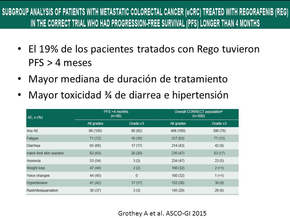 El 19% de los pacientes tratados con Rego tuvieron PFS > 4 meses Mayor mediana de duración de tratamiento Mayor toxicidad ¾ de diarrea e hipertensión