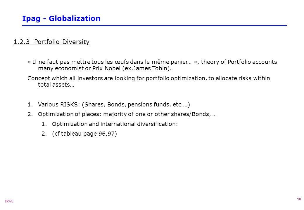 IPAG 10 Ipag - Globalization 1.2.3 Portfolio Diversity « Il ne faut pas mettre tous les œufs dans le même panier… », theory of Portfolio accounts many economist or Prix Nobel (ex.James Tobin).