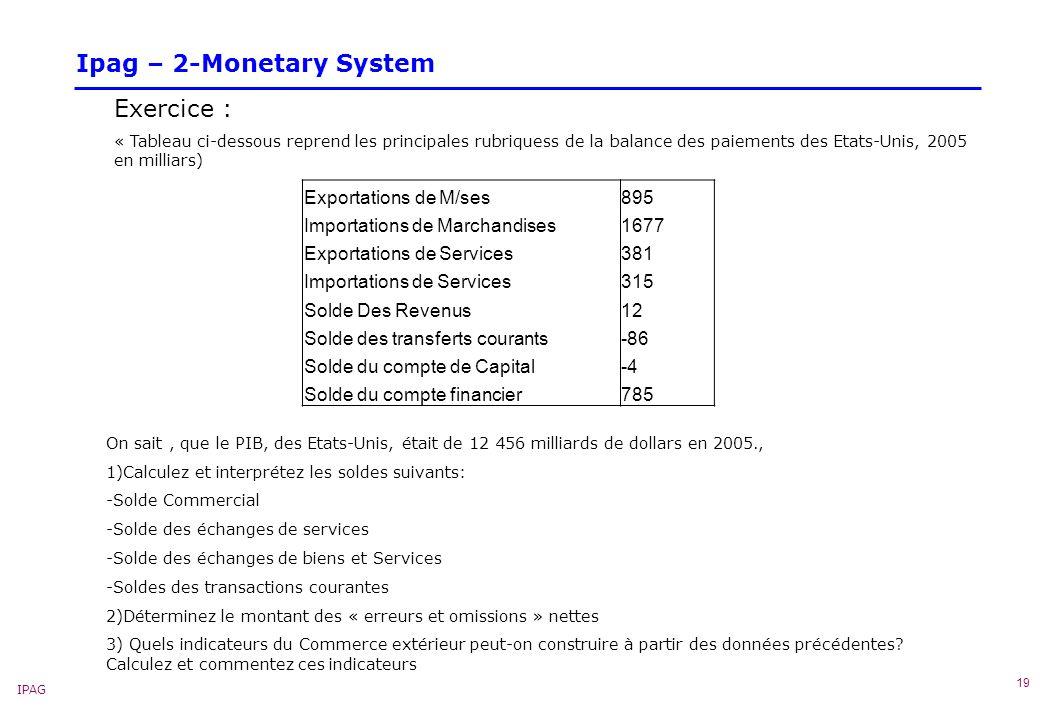 IPAG 19 Ipag – 2-Monetary System Exercice : « Tableau ci-dessous reprend les principales rubriquess de la balance des paiements des Etats-Unis, 2005 en milliars) On sait, que le PIB, des Etats-Unis, était de 12 456 milliards de dollars en 2005., 1)Calculez et interprétez les soldes suivants: -Solde Commercial -Solde des échanges de services -Solde des échanges de biens et Services -Soldes des transactions courantes 2)Déterminez le montant des « erreurs et omissions » nettes 3) Quels indicateurs du Commerce extérieur peut-on construire à partir des données précédentes.