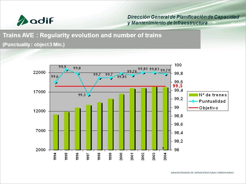 Trains AVE : Regularity evolution and number of trains (Punctuality : object 3 Min.) Dirección General de Planificación de Capacidad y Mantenimiento de Infraestructura *