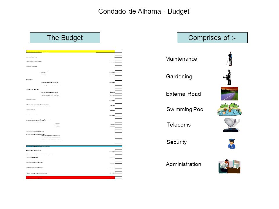 Condado de Alhama - Budget Comprises of :- Maintenance Gardening External Road Swimming Pool Telecoms Security Administration