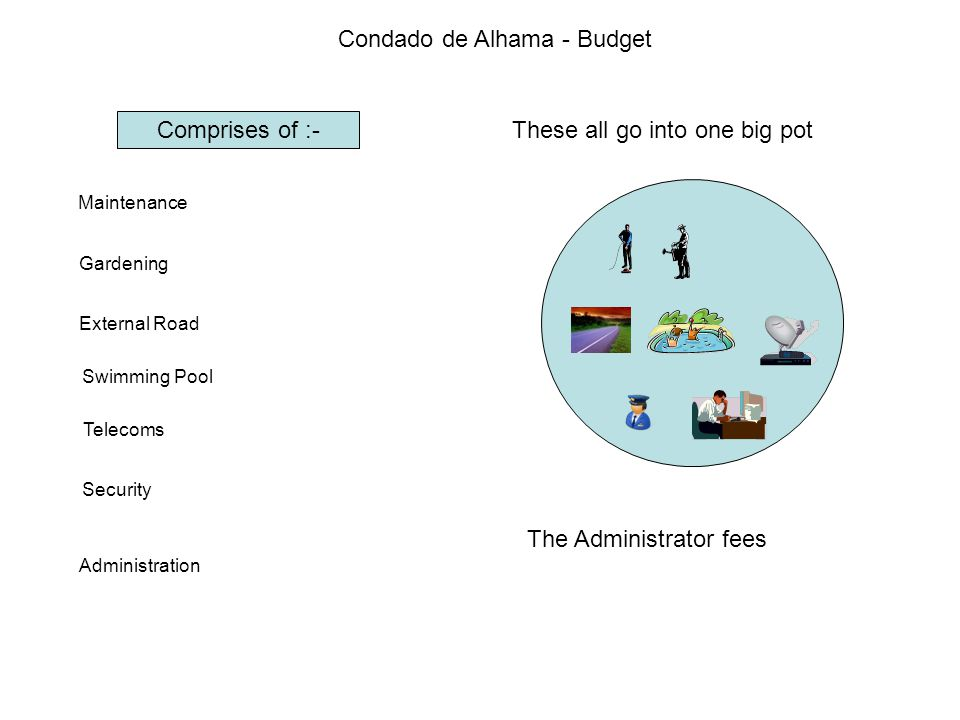 Condado de Alhama - Budget Comprises of :- Maintenance Gardening External Road Swimming Pool Telecoms Security Administration These all go into one big pot The Administrator fees