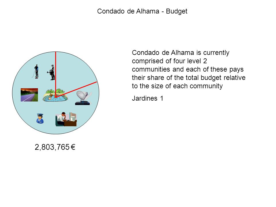 Condado de Alhama - Budget 2,803,765 € Condado de Alhama is currently comprised of four level 2 communities and each of these pays their share of the total budget relative to the size of each community Jardines 1