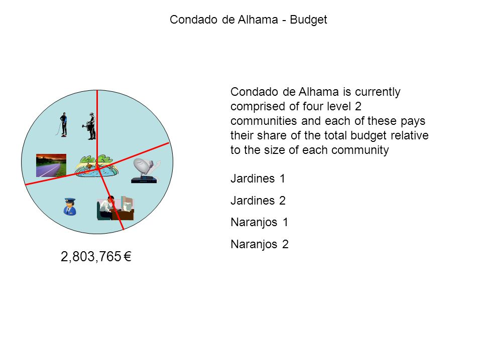 Condado de Alhama - Budget 2,803,765 € Condado de Alhama is currently comprised of four level 2 communities and each of these pays their share of the total budget relative to the size of each community Jardines 1 Jardines 2 Naranjos 1 Naranjos 2