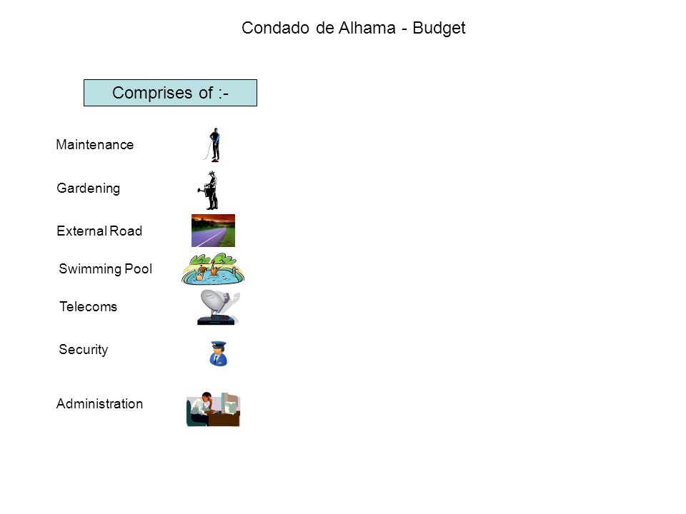Condado de Alhama - Budget Comprises of :- Maintenance Gardening External Road Swimming Pool Telecoms Security Administration These all go into one big pot