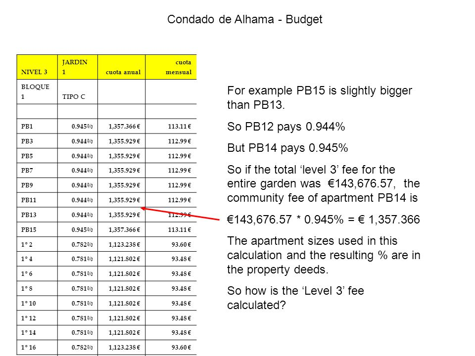 Condado de Alhama - Budget For example PB15 is slightly bigger than PB13.