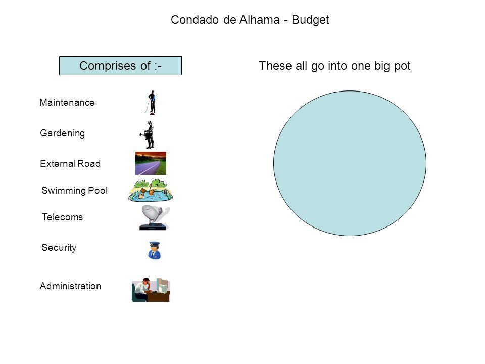 Condado de Alhama - Budget 2,803,765 € So perhaps the budget should be split up differently.