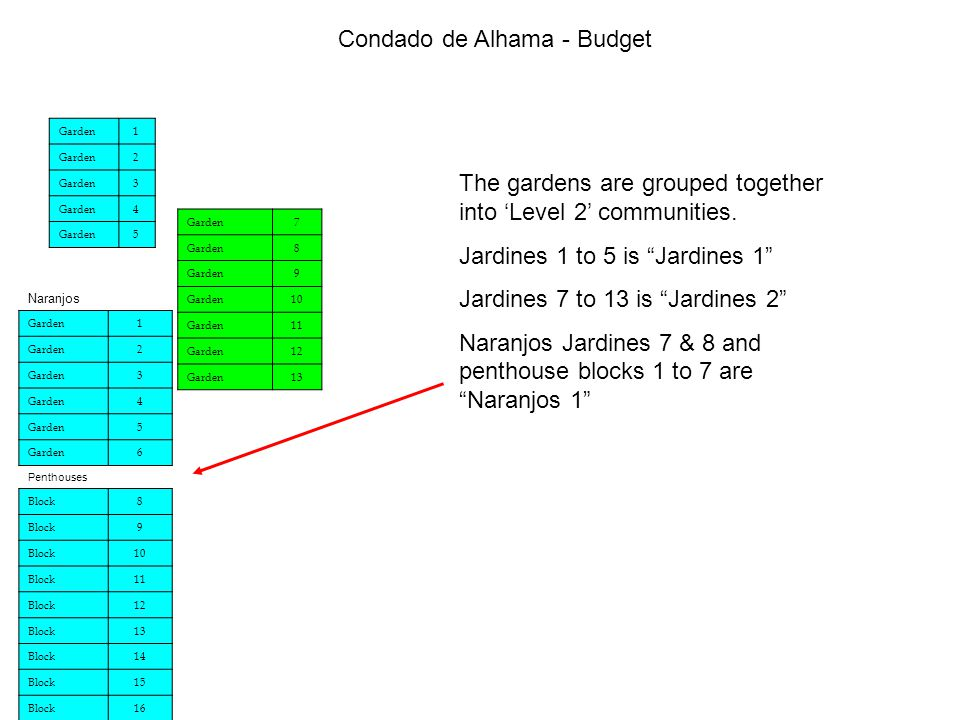 Condado de Alhama - Budget The gardens are grouped together into 'Level 2' communities.