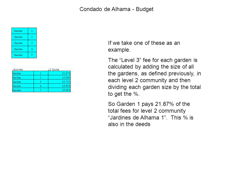 Condado de Alhama - Budget If we take one of these as an example.