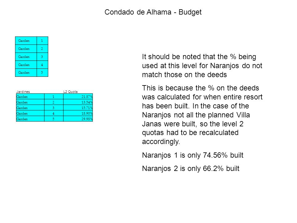 Condado de Alhama - Budget It should be noted that the % being used at this level for Naranjos do not match those on the deeds This is because the % on the deeds was calculated for when entire resort has been built.