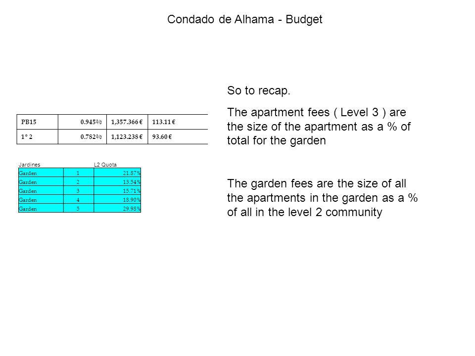 Condado de Alhama - Budget So to recap.