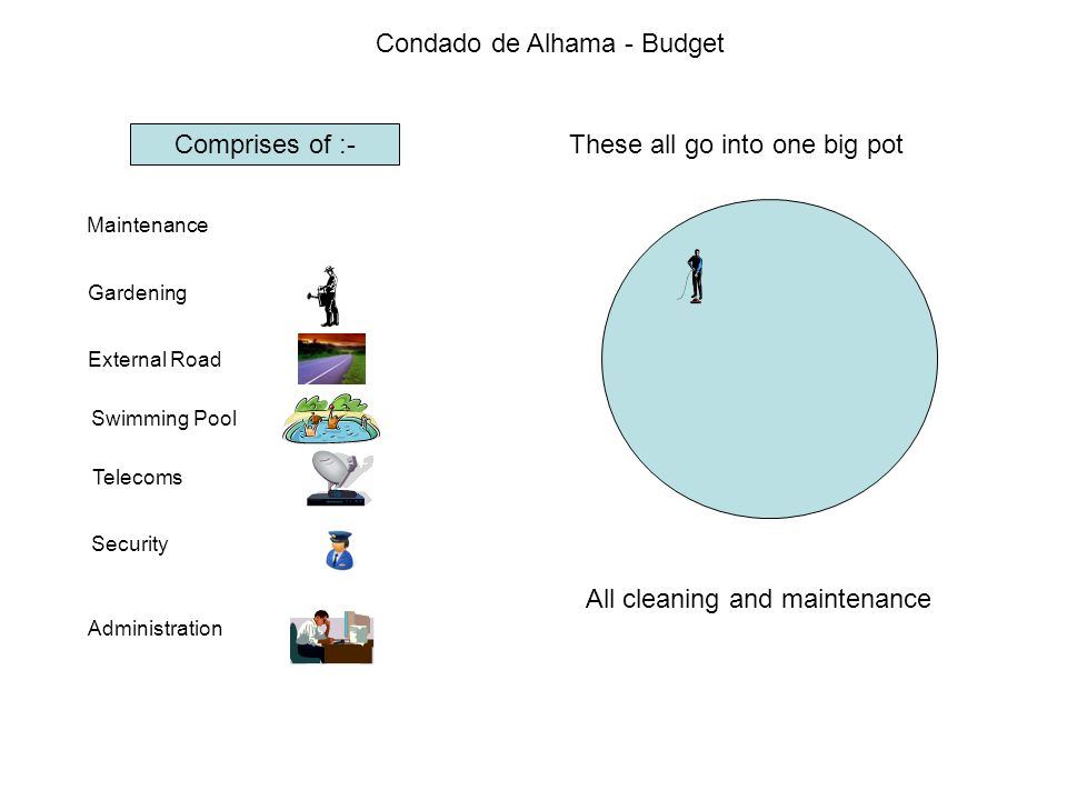 Condado de Alhama - Budget Comprises of :- Maintenance Gardening External Road Swimming Pool Telecoms Security Administration These all go into one big pot All cleaning and maintenance