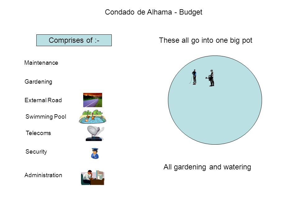 Condado de Alhama - Budget Comprises of :- Maintenance Gardening External Road Swimming Pool Telecoms Security Administration These all go into one big pot Maintenance of the external roads