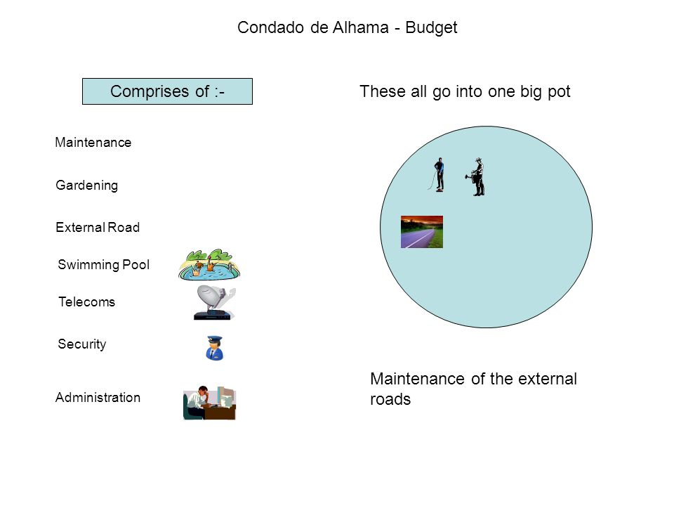 Condado de Alhama - Budget Comprises of :- Maintenance Gardening External Road Swimming Pool Telecoms Security Administration These all go into one big pot Maintenance of all pools