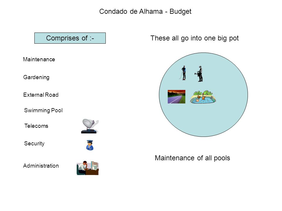 Condado de Alhama - Budget 2,803,765 € If we take the current budget and add up the community fees being made on each community