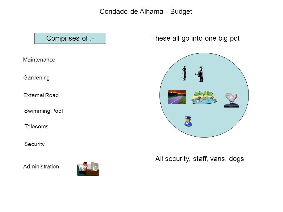 Condado de Alhama - Budget Comprises of :- Maintenance Gardening External Road Swimming Pool Telecoms Security Administration These all go into one big pot All security, staff, vans, dogs