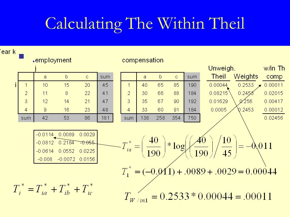 Calculating The Within Theil ..