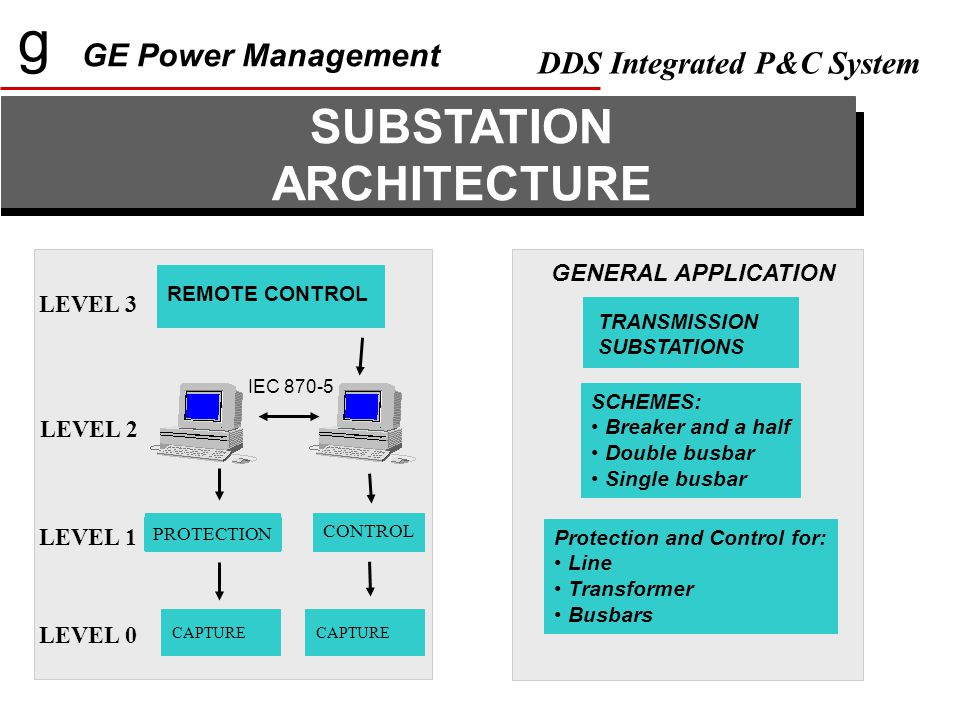 g GE Power Management DDS Integrated P&C System CAPTURE PROTECTION CONTROL LEVEL 0 LEVEL 1 LEVEL 2 LEVEL 3 REMOTE CONTROL CAPTURE IEC 870-5 GENERAL APPLICATION TRANSMISSION SUBSTATIONS Protection and Control for: Line Transformer Busbars SCHEMES: Breaker and a half Double busbar Single busbar SUBSTATION ARCHITECTURE