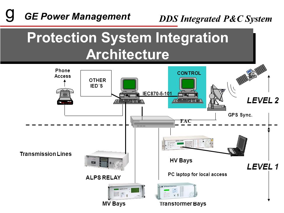 g GE Power Management DDS Integrated P&C System Protection System Integration Architecture HV Bays Transformer BaysMV Bays Phone Access GPS Sync.