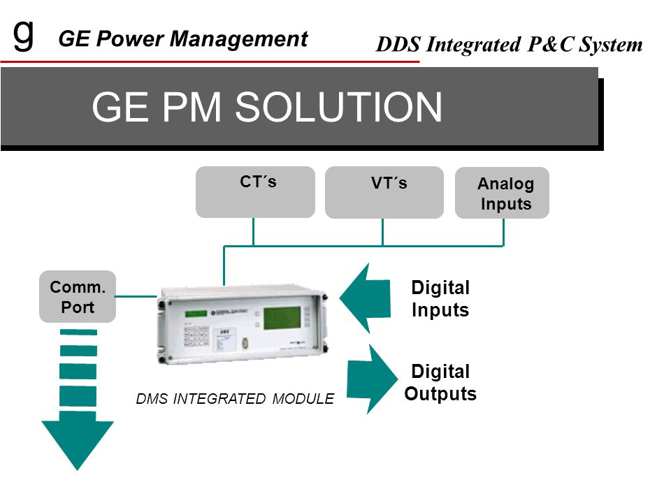 g GE Power Management DDS Integrated P&C System RAID 2 Power Supplies SCSI Bus CPU - 1CPU - 2 TCP/IP RS-232 Switch Modem IEC 870/5- 101 Serv-Switch FAC2000 g Detail of Level 2 with Redundancy SCREEN KEYBOARD MOUSE RS232 DMS (x number of units) DTP (x number of units) RS-232 Switch Modem IEC 870/5- 101 Available LEVEL 1 units : DMS, DTP, DFF, DBF, DRS, DTR, MOV, SMOR, ALPS PROTECTIONS