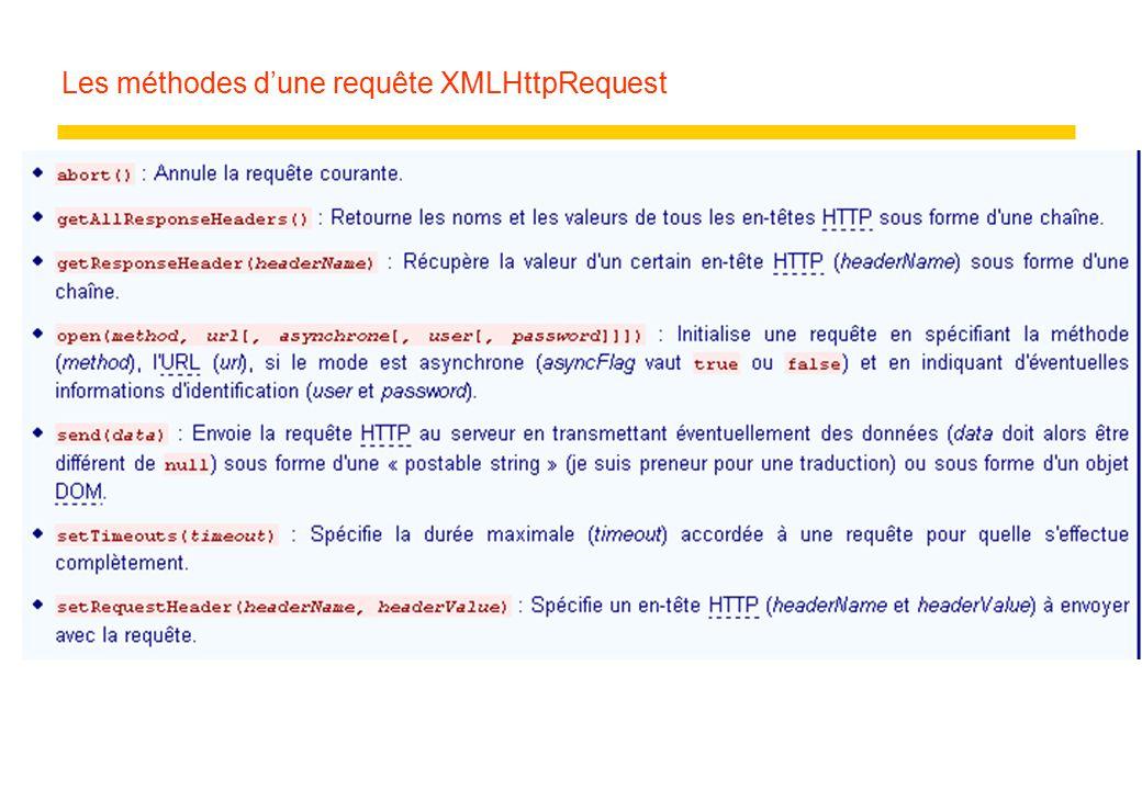Les méthodes d'une requête XMLHttpRequest