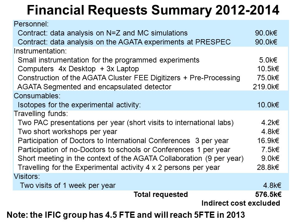 Financial Requests Summary 2012-2014 Note: the IFIC group has 4.5 FTE and will reach 5FTE in 2013 Personnel: Contract: data analysis on N=Z and MC sim